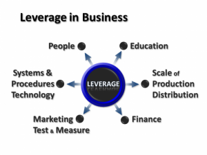 Leverage Business